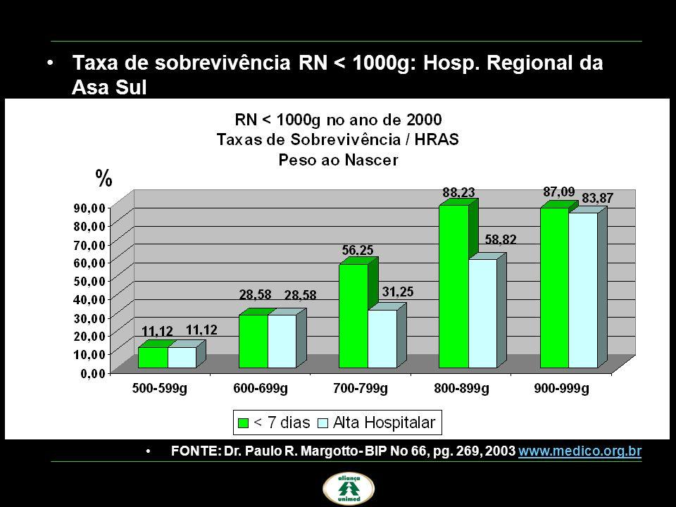 Taxa de sobrevivência RN < 1000g: Hosp. Regional da Asa Sul FONTE: Dr. Paulo R. Margotto- BIP No 66, pg. 269, 2003 www.medico.org.brwww.medico.org.br