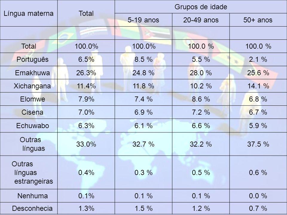 Língua maternaTotal Grupos de idade 5-19 anos20-49 anos50+ anos Total100.0% Português6.5%8.5 %5.5 %2.1 % Emakhuwa26.3%24.8 %28.0 %25.6 % Xichangana11.4%11.8 %10.2 %14.1 % Elomwe7.9%7.4 %8.6 %6.8 % Cisena7.0%6.9 %7.2 %6.7 % Echuwabo6.3%6.1 %6.6 %5.9 % Outras línguas 33.0%32.7 %32.2 %37.5 % Outras línguas estrangeiras 0.4%0.3 %0.5 %0.6 % Nenhuma0.1% 0.0 % Desconhecia1.3%1.5 %1.2 %0.7 %