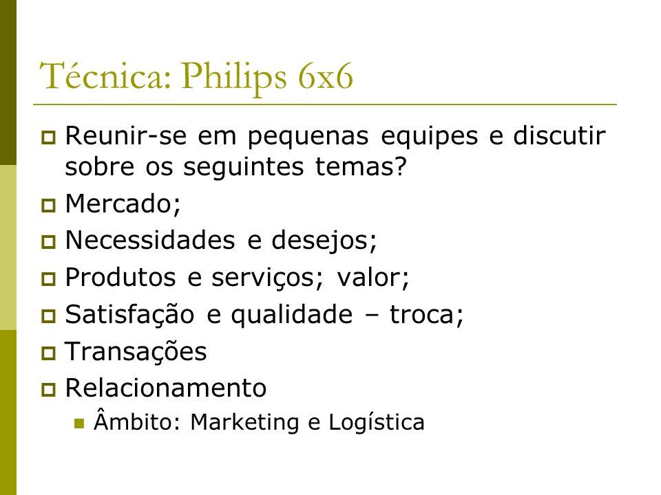Técnica: Philips 6x6 Reunir-se em pequenas equipes e discutir sobre os seguintes temas? Mercado; Necessidades e desejos; Produtos e serviços; valor; S