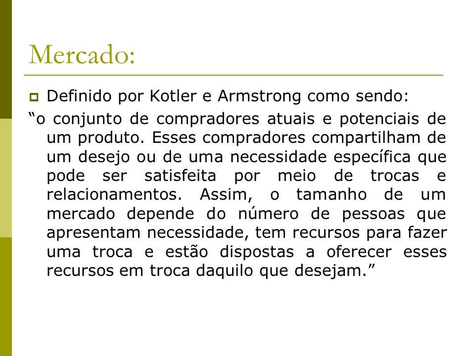 Mercado: Definido por Kotler e Armstrong como sendo: o conjunto de compradores atuais e potenciais de um produto. Esses compradores compartilham de um
