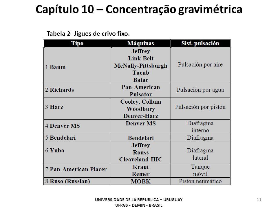11 Capítulo 10 – Concentração gravimétrica UNIVERSIDADE DE LA REPUBLICA – URUGUAY UFRGS - DEMIN - BRASIL Tabela 2- Jigues de crivo fixo.