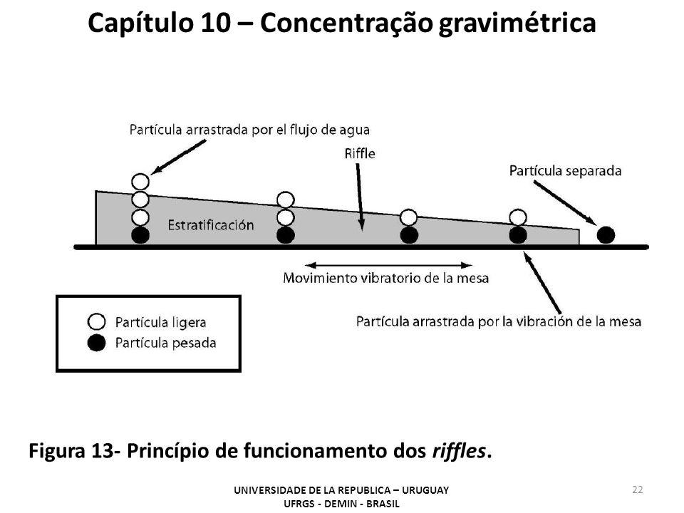 22 Capítulo 10 – Concentração gravimétrica Figura 13- Princípio de funcionamento dos riffles. UNIVERSIDADE DE LA REPUBLICA – URUGUAY UFRGS - DEMIN - B