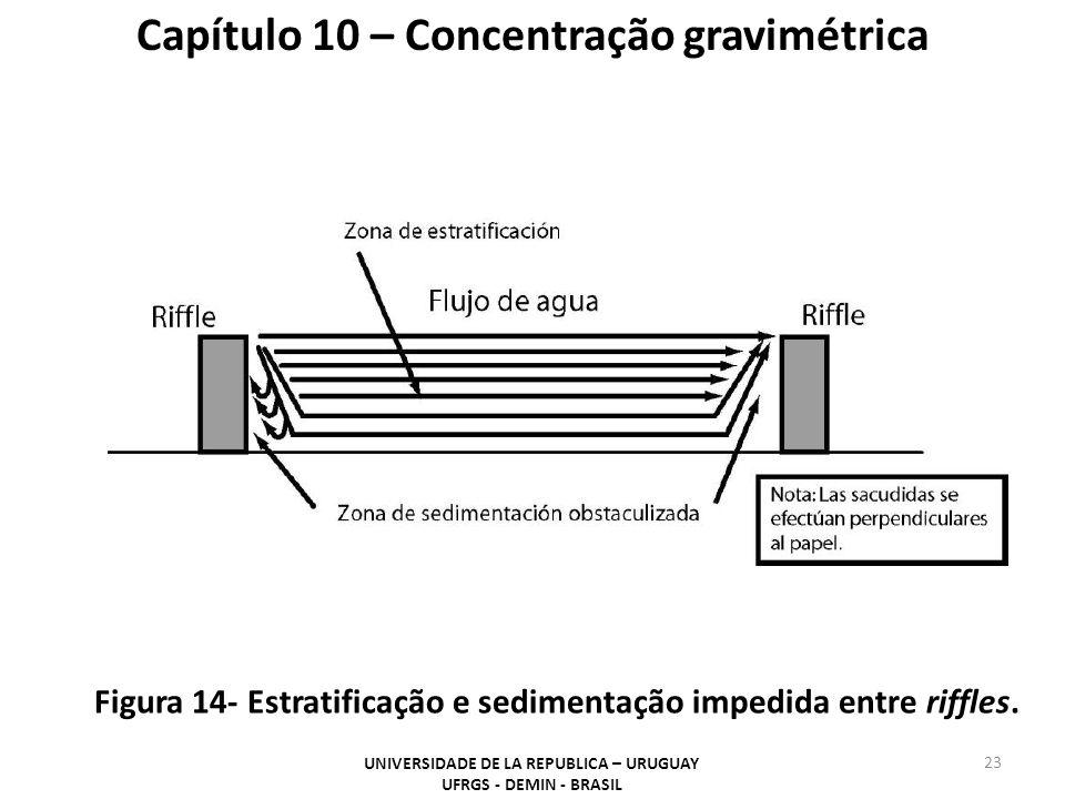 23 Capítulo 10 – Concentração gravimétrica Figura 14- Estratificação e sedimentação impedida entre riffles. UNIVERSIDADE DE LA REPUBLICA – URUGUAY UFR