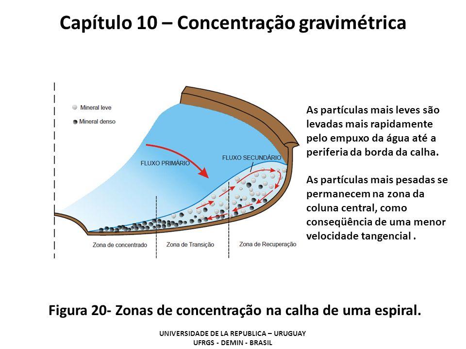 Figura 20- Zonas de concentração na calha de uma espiral. Capítulo 10 – Concentração gravimétrica UNIVERSIDADE DE LA REPUBLICA – URUGUAY UFRGS - DEMIN