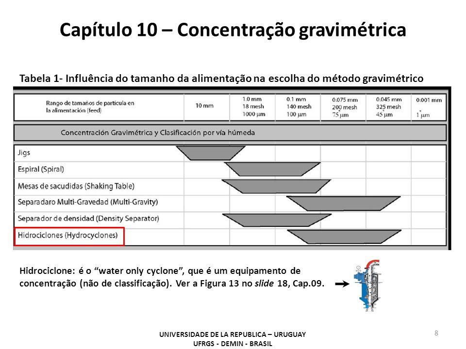 Capítulo 10 – Concentração gravimétrica UNIVERSIDADE DE LA REPUBLICA – URUGUAY UFRGS - DEMIN - BRASIL 8 Tabela 1- Influência do tamanho da alimentação
