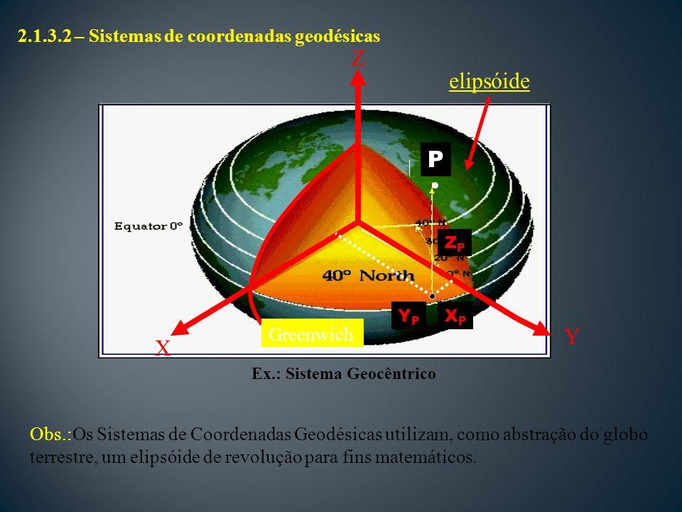 X Y Z Greenwich P ZPZP XPXP YPYP Obs.:Os Sistemas de Coordenadas Geodésicas utilizam, como abstração do globo terrestre, um elipsóide de revolução para fins matemáticos.