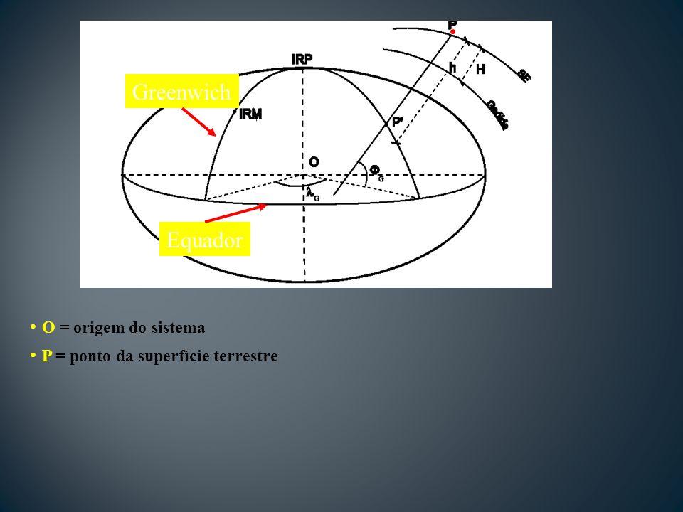 O = origem do sistema P = ponto da superfície terrestre Greenwich Equador