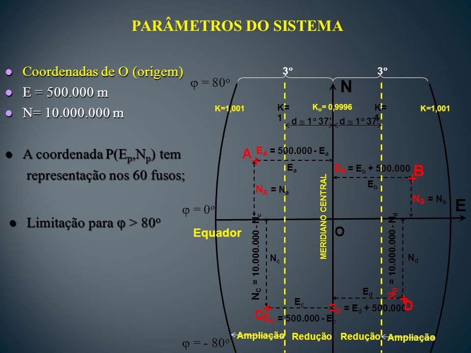 l Coordenadas de O (origem) l E = 500.000 m l N= 10.000.000 m l A coordenada P(E p,N p ) tem representação nos 60 fusos; representação nos 60 fusos; l Limitação para > 80 o PARÂMETROS DO SISTEMA O E N Equador K o = 0,9996 K= 1 d 1 37 E B = E b + 500.000 N B = N b N D = 10.000.000 - N d NdNd E D = E d + 500.000 E A = 500.000 - E a N A = N a N C = 10.000.000 - N c NcNc E C = 500.000 - E c EbEb EaEa EcEc B D A C + + + + EdEd MERIDIANO CENTRAL d 1 37 K=1,001 Ampliação Redução 3 3 = 80 o = - 80 o = 0 o