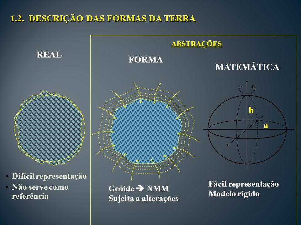 REAL Difícil representação Não serve como referência FORMA Geóide NMM Sujeita a alterações MATEMÁTICA a b Fácil representação Modelo rígido 1.2.