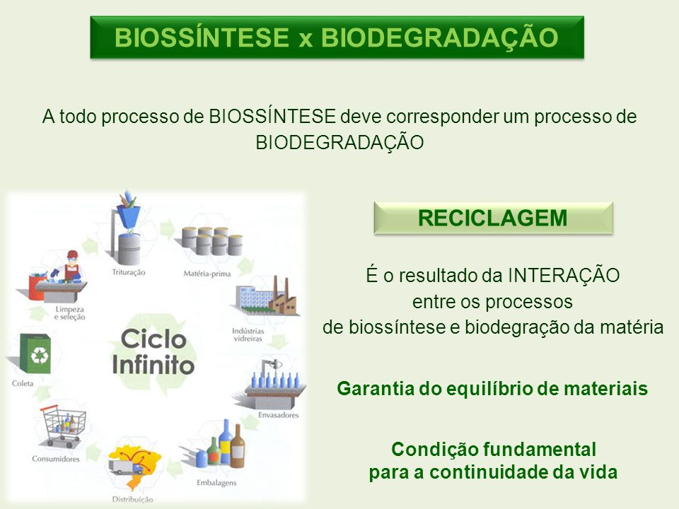 BIOSSÍNTESE x BIODEGRADAÇÃO A todo processo de BIOSSÍNTESE deve corresponder um processo de BIODEGRADAÇÃO RECICLAGEM É o resultado da INTERAÇÃO entre