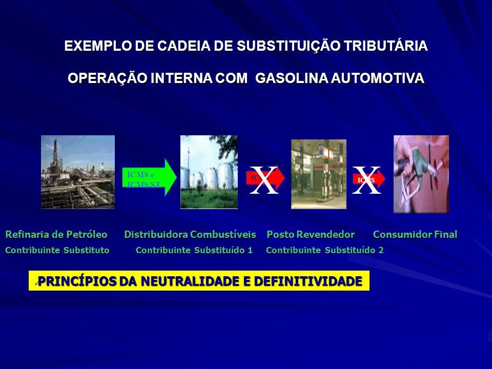 EXEMPLO DE CADEIA DE SUBSTITUIÇÃO TRIBUTÁRIA OPERAÇÃO INTERNA COM GASOLINA AUTOMOTIVA ICMS ICMS XX Refinaria de Petróleo Distribuidora Combustíveis Posto Revendedor Consumidor Final Contribuinte Substituto Contribuinte Substituído 1 Contribuinte Substituído 2 PRINCÍPIOS DA NEUTRALIDADE E DEFINITIVIDADE PRINCÍPIOS DA NEUTRALIDADE E DEFINITIVIDADE ICMS e ICMS/ST