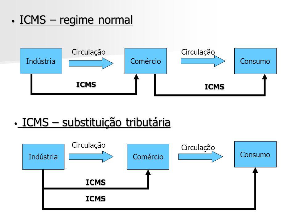 IndústriaComércioConsumo IndústriaComércio Consumo Circulação ICMS – regime normal ICMS – substituição tributária ICMS ICMS ICMS ICMS