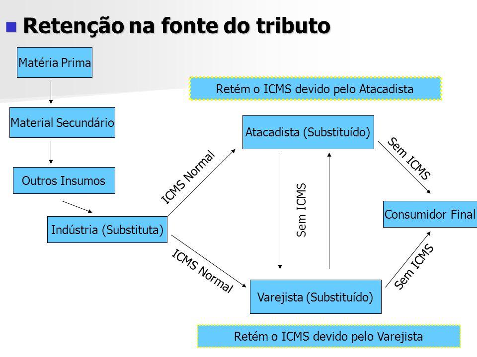A substituição tributária do ICMS no Estado de Goiás Regulada pelo CTE (Lei estadual nº 11.651/91) Regulada pelo CTE (Lei estadual nº 11.651/91) O art.