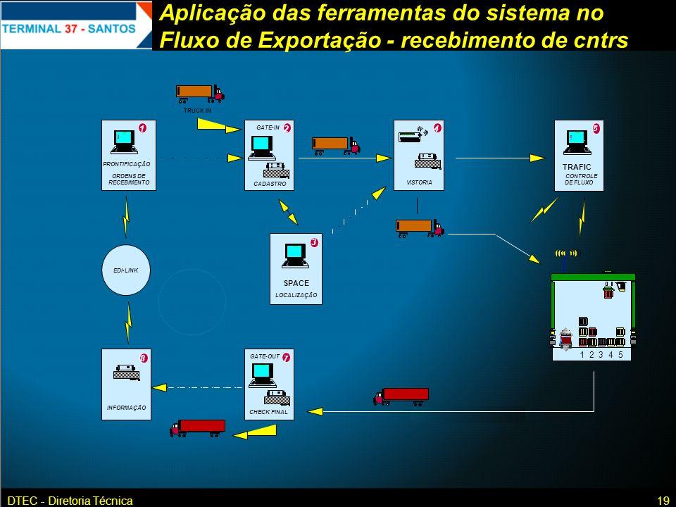 DTEC - Diretoria Técnica19 Aplicação das ferramentas do sistema no Fluxo de Exportação - recebimento de cntrs