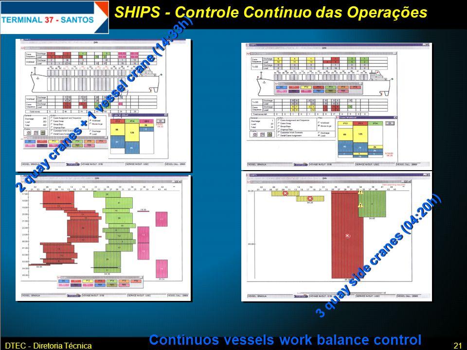 DTEC - Diretoria Técnica21 Continuos vessels work balance control 2 quay cranes + 1 vessel crane (14:33h) quay side cranes (04:20h) 3 quay side cranes