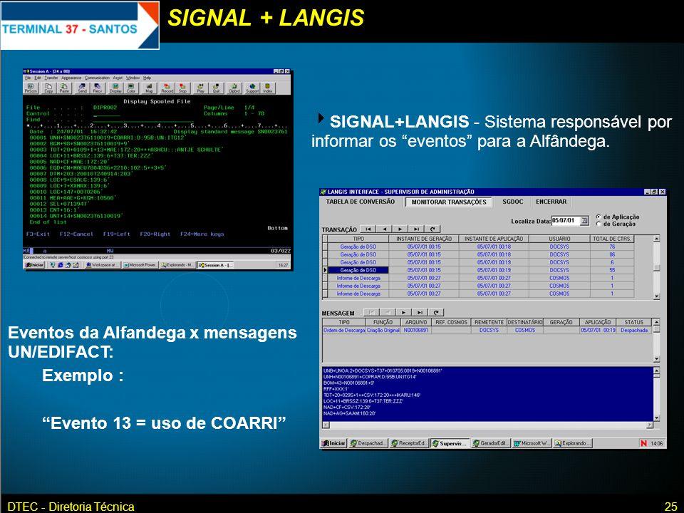 DTEC - Diretoria Técnica25 SIGNAL+LANGIS - Sistema responsável por informar os eventos para a Alfândega. Eventos da Alfandega x mensagens UN/EDIFACT: