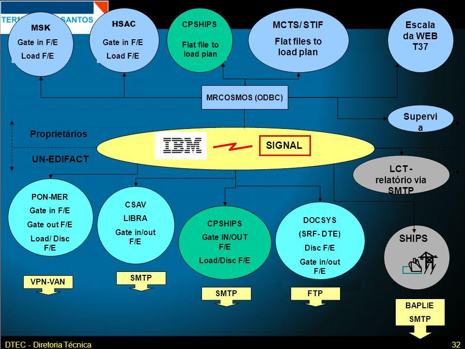 DTEC - Diretoria Técnica32 SIGNAL SHIPS MRCOSMOS (ODBC) Escala da WEB T37 Proprietários UN-EDIFACT MSK Gate in F/E Load F/E HSAC Gate in F/E Load F/E