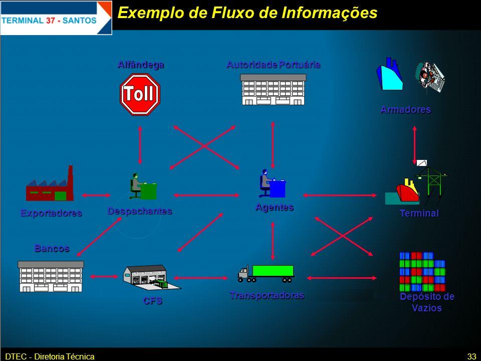 DTEC - Diretoria Técnica33 Exemplo de Fluxo de Informações Autoridade Portuária AlfândegaDespachantes u1u1u1u1 u4u4u4u4 u1u1u1u1 u3u3u3u3 u1u1u1u1 u2u