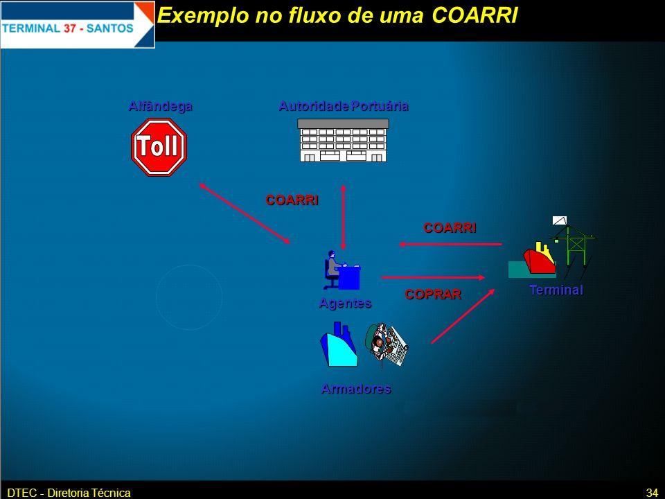DTEC - Diretoria Técnica34 Exemplo no fluxo de uma COARRI Autoridade Portuária AlfândegaAgentes Terminal Armadores COPRAR COARRI COARRI