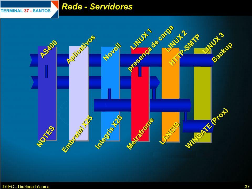 DTEC - Diretoria Técnica37 Rede - Servidores EmbratelX25 Embratel X25 NOTES IntegrisX25 Integris X25 Metraframe LANGIS WINGATE(Prox) WINGATE (Prox) AS