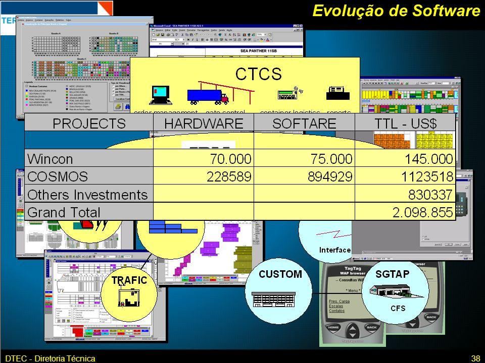 DTEC - Diretoria Técnica38 Evolução de Software
