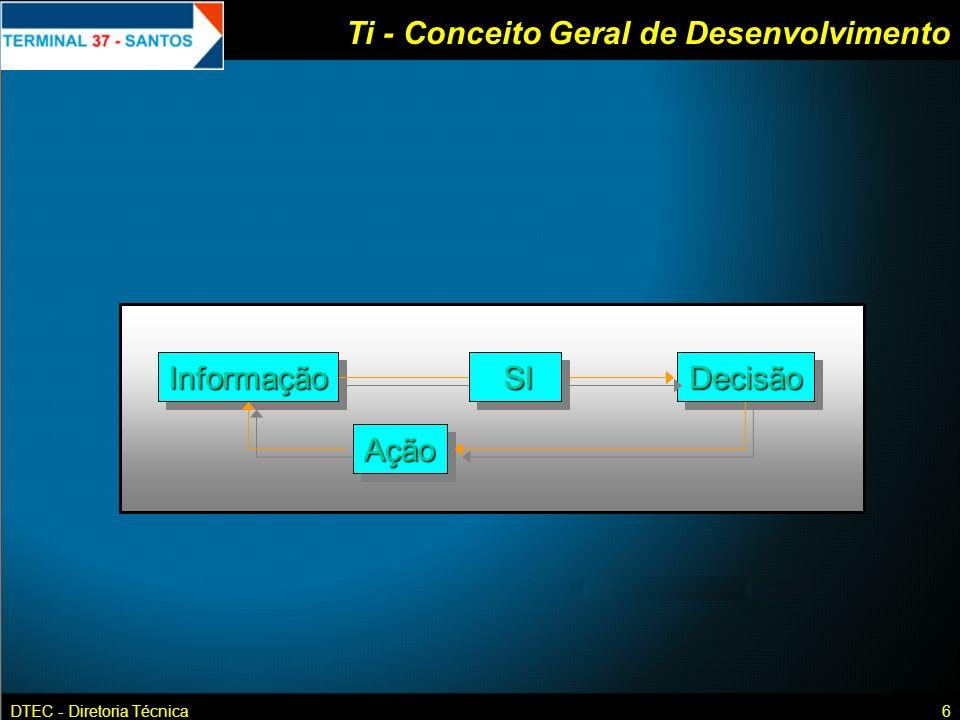 DTEC - Diretoria Técnica6 Ti - Conceito Geral de DesenvolvimentoInformaçãoInformaçãoDecisãoDecisão AçãoAção SI