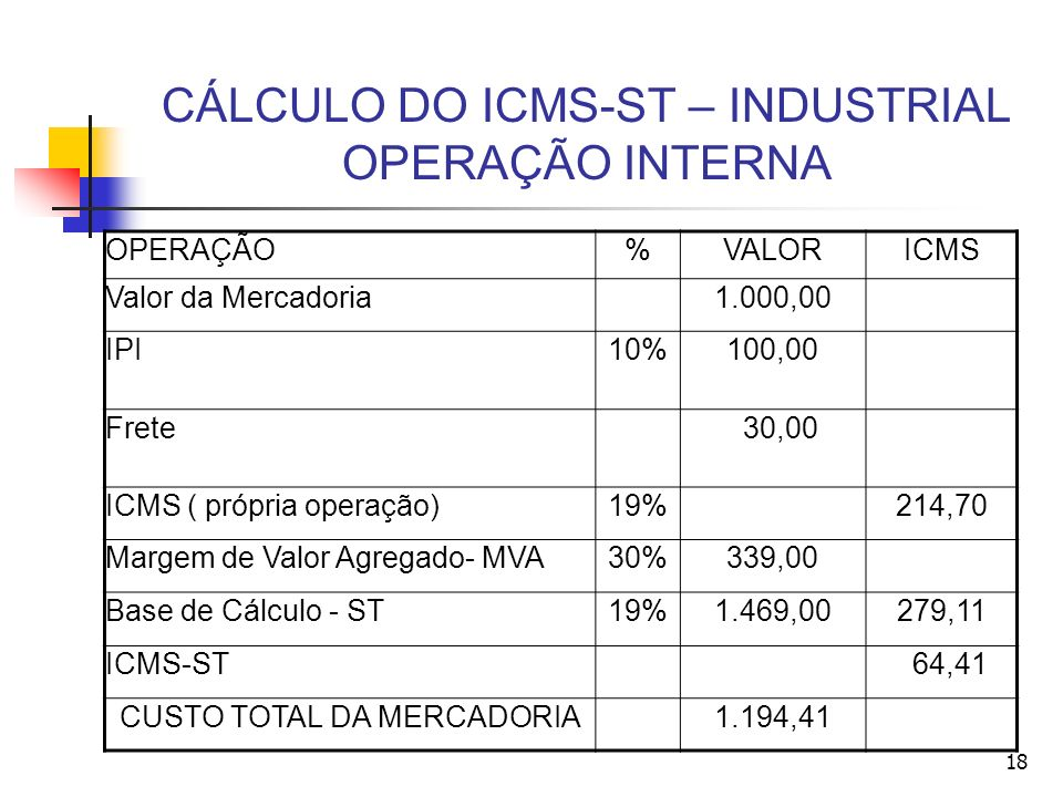 CÁLCULO DO ICMS-ST – INDUSTRIAL OPERAÇÃO INTERNA OPERAÇÃO%VALORICMS Valor da Mercadoria1.000,00 IPI10%100,00 Frete 30,00 ICMS ( própria operação)19%21