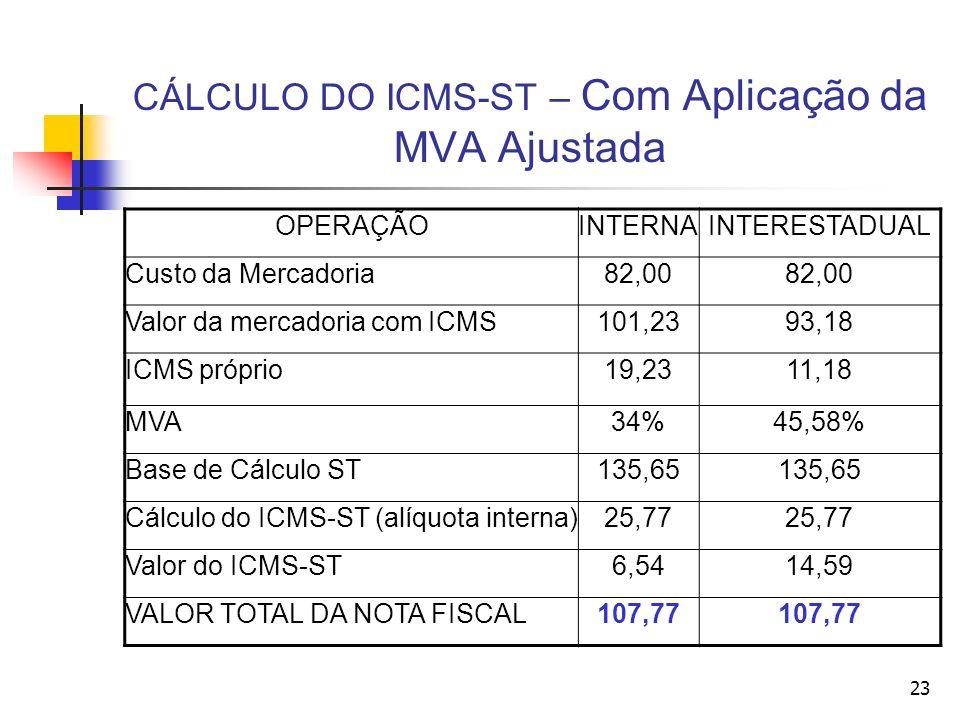 CÁLCULO DO ICMS-ST – Com Aplicação da MVA Ajustada OPERAÇÃOINTERNAINTERESTADUAL Custo da Mercadoria82,00 Valor da mercadoria com ICMS101,2393,18 ICMS próprio19,2311,18 MVA34%45,58% Base de Cálculo ST135,65 Cálculo do ICMS-ST (alíquota interna)25,77 Valor do ICMS-ST6,5414,59 VALOR TOTAL DA NOTA FISCAL107,77 23