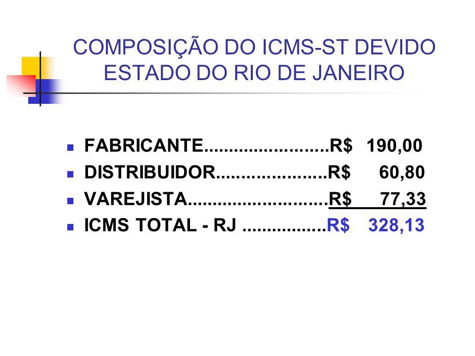 COMPOSIÇÃO DO ICMS-ST DEVIDO ESTADO DO RIO DE JANEIRO FABRICANTE.........................R$ 190,00 DISTRIBUIDOR......................R$ 60,80 VAREJISTA............................R$ 77,33 ICMS TOTAL - RJ.................R$ 328,13