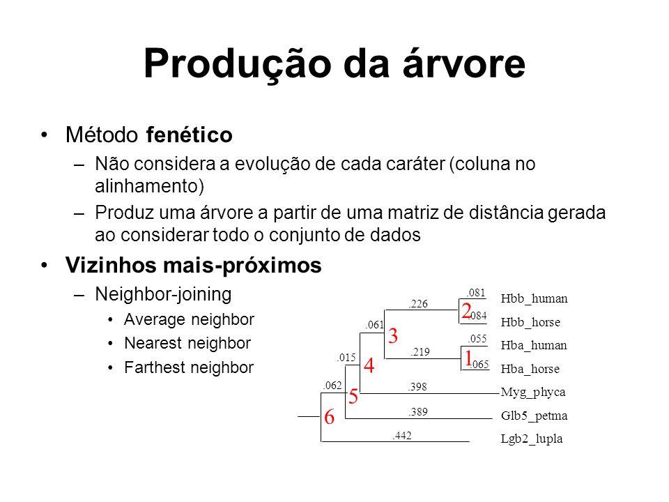 Produção da árvore Método fenético –Não considera a evolução de cada caráter (coluna no alinhamento) –Produz uma árvore a partir de uma matriz de dist