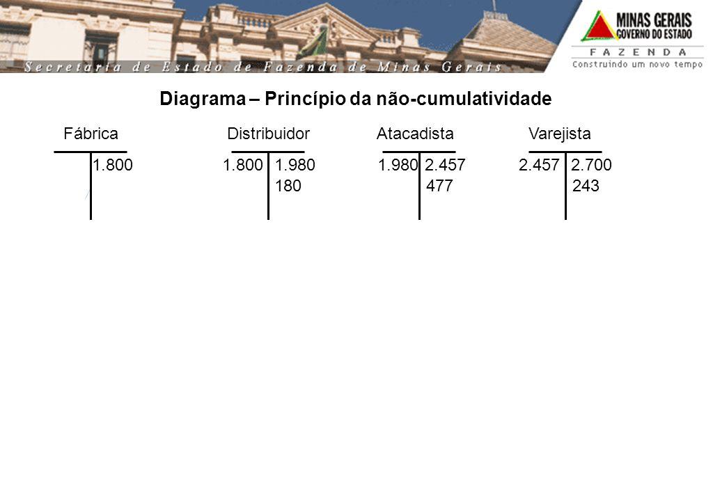 Fábrica Distribuidor Atacadista Varejista 1.800 1.980 2.457 2.700 2.457 180477243 Diagrama – Princípio da não-cumulatividade