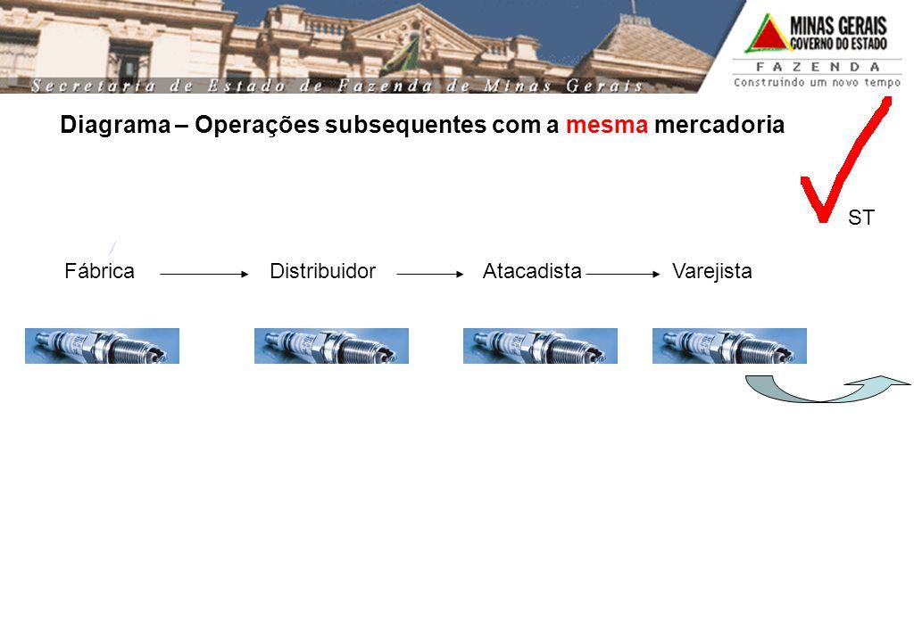 Fábrica Distribuidor Atacadista Varejista Diagrama – Operações subsequentes com a mesma mercadoria ST