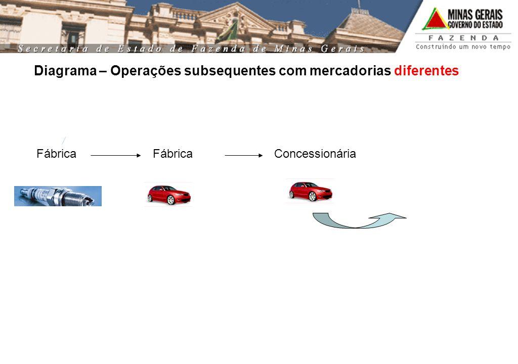 Fábrica Concessionária Diagrama – Operações subsequentes com mercadorias diferentes