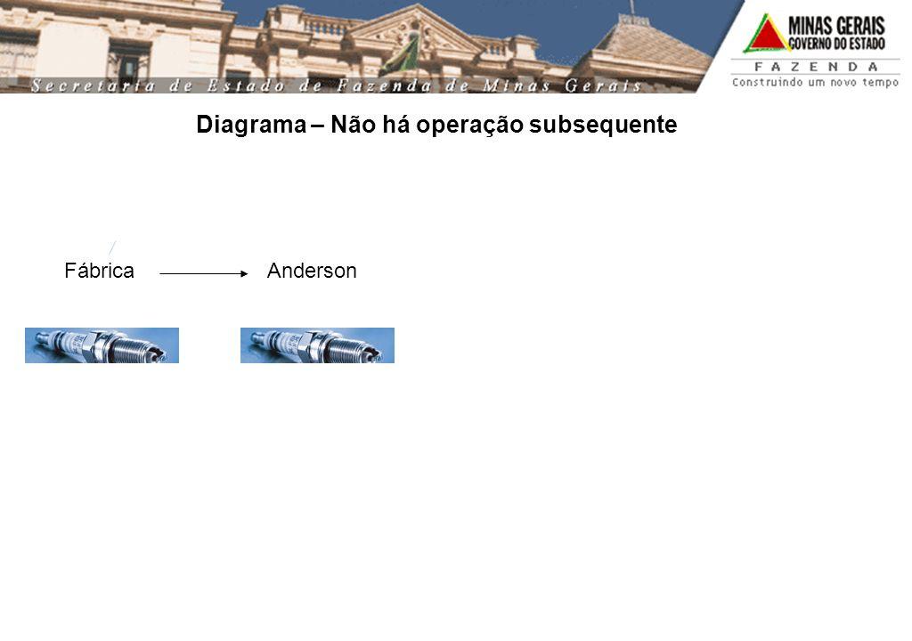 Fábrica Anderson Diagrama – Não há operação subsequente