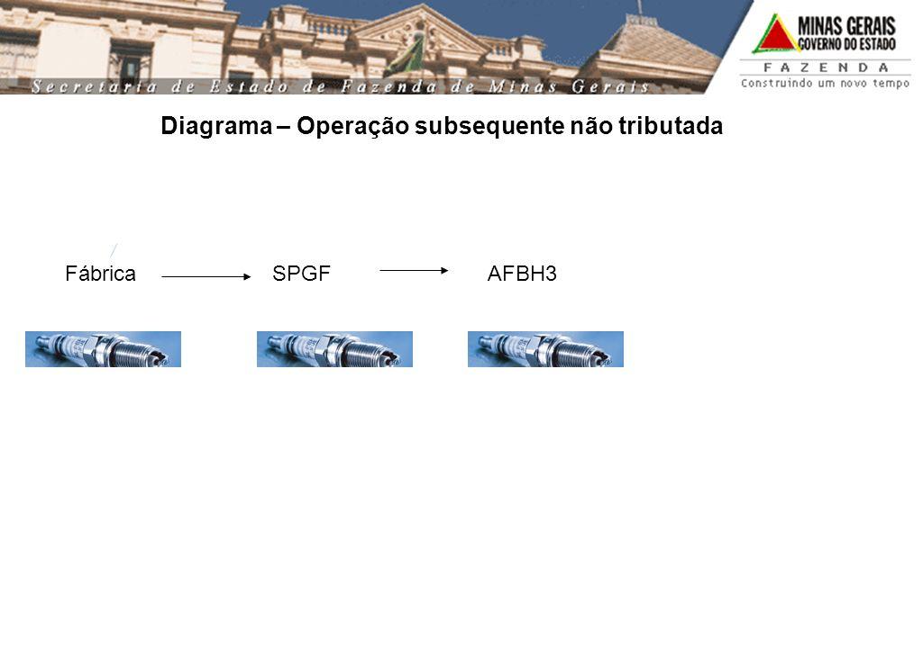 Fábrica SPGF AFBH3 Diagrama – Operação subsequente não tributada