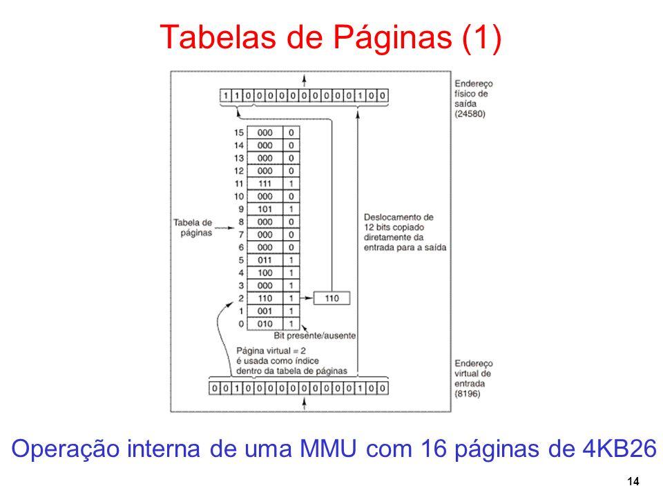 14 Tabelas de Páginas (1) Operação interna de uma MMU com 16 páginas de 4KB26