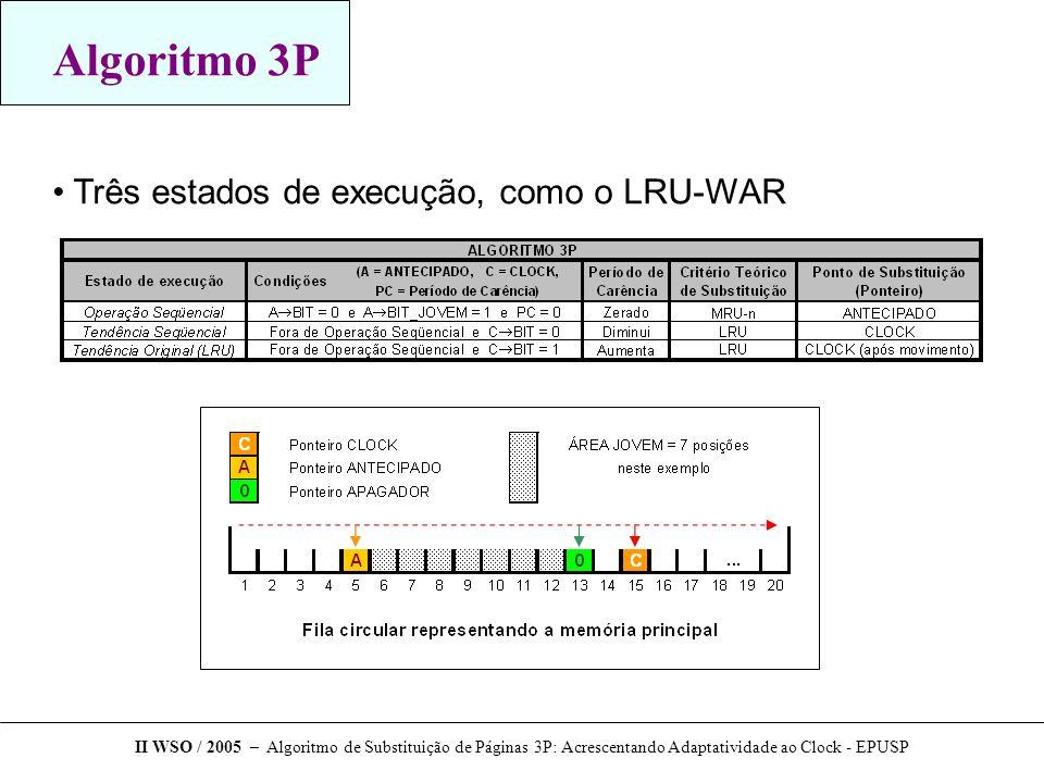 Algoritmo 3P Três estados de execução, como o LRU-WAR II WSO / 2005 – Algoritmo de Substituição de Páginas 3P: Acrescentando Adaptatividade ao Clock - EPUSP
