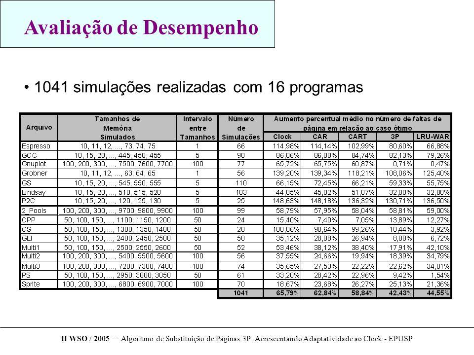 Avaliação de Desempenho 1041 simulações realizadas com 16 programas II WSO / 2005 – Algoritmo de Substituição de Páginas 3P: Acrescentando Adaptatividade ao Clock - EPUSP