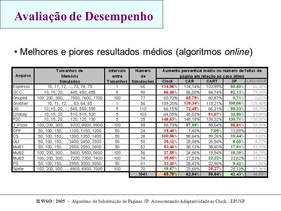 Avaliação de Desempenho Melhores e piores resultados médios (algoritmos online) II WSO / 2005 – Algoritmo de Substituição de Páginas 3P: Acrescentando