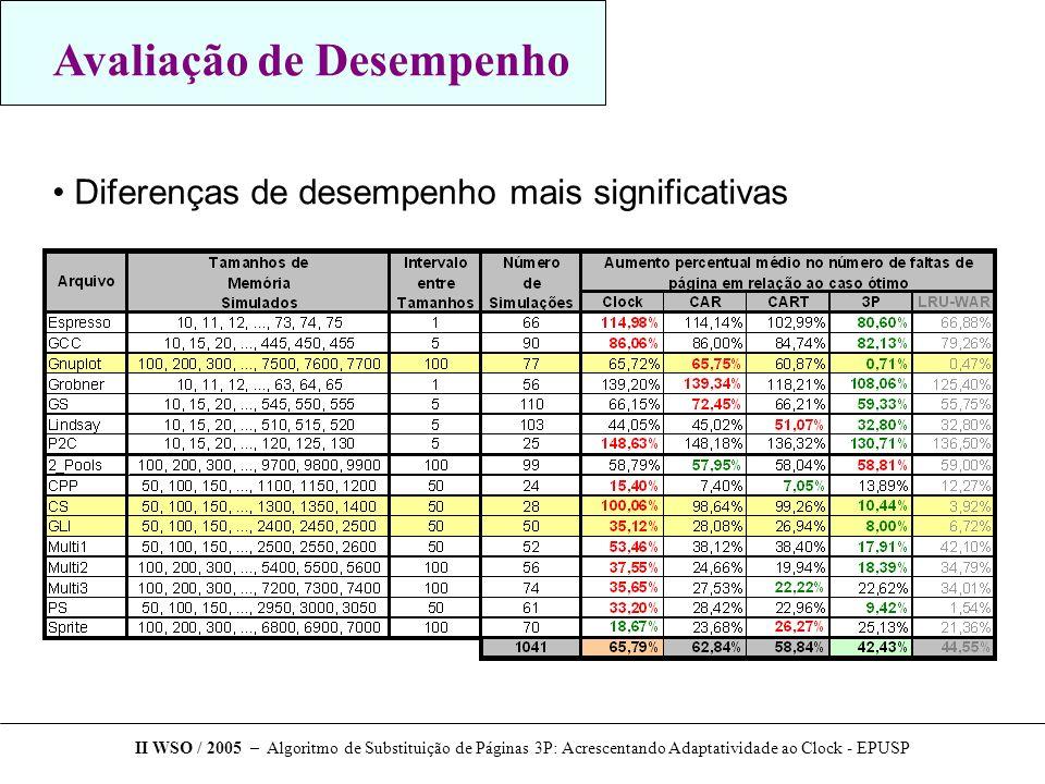 Avaliação de Desempenho Diferenças de desempenho mais significativas II WSO / 2005 – Algoritmo de Substituição de Páginas 3P: Acrescentando Adaptativi