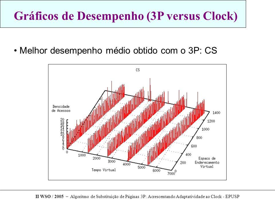 Gráficos de Desempenho (3P versus Clock) Melhor desempenho médio obtido com o 3P: CS II WSO / 2005 – Algoritmo de Substituição de Páginas 3P: Acrescentando Adaptatividade ao Clock - EPUSP