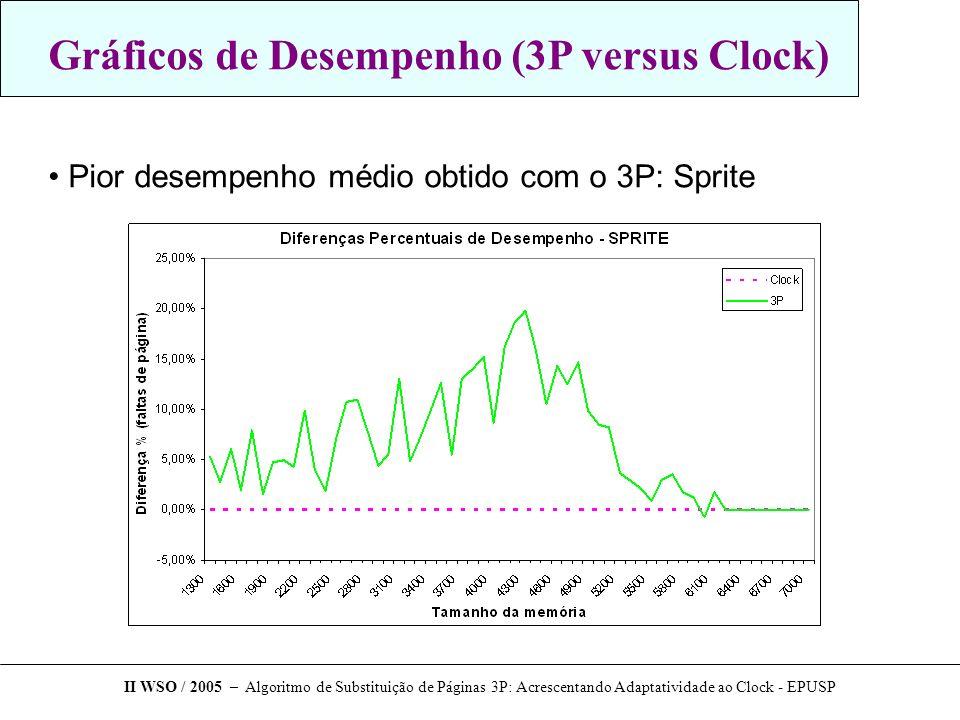 Gráficos de Desempenho (3P versus Clock) Pior desempenho médio obtido com o 3P: Sprite II WSO / 2005 – Algoritmo de Substituição de Páginas 3P: Acresc