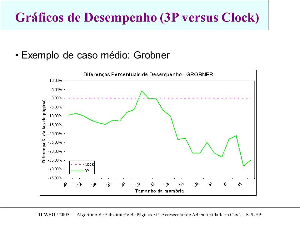 Gráficos de Desempenho (3P versus Clock) Exemplo de caso médio: Grobner II WSO / 2005 – Algoritmo de Substituição de Páginas 3P: Acrescentando Adaptat