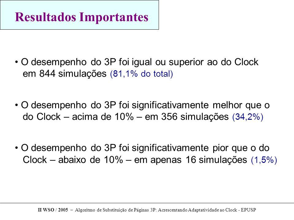 Resultados Importantes O desempenho do 3P foi igual ou superior ao do Clock em 844 simulações (81,1% do total) O desempenho do 3P foi significativamente melhor que o do Clock – acima de 10% – em 356 simulações (34,2%) O desempenho do 3P foi significativamente pior que o do Clock – abaixo de 10% – em apenas 16 simulações (1,5%) II WSO / 2005 – Algoritmo de Substituição de Páginas 3P: Acrescentando Adaptatividade ao Clock - EPUSP