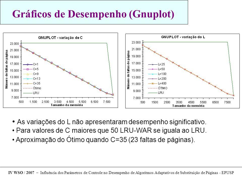 Gráficos de Desempenho (Gnuplot) As variações do L não apresentaram desempenho significativo. Para valores de C maiores que 50 LRU-WAR se iguala ao LR