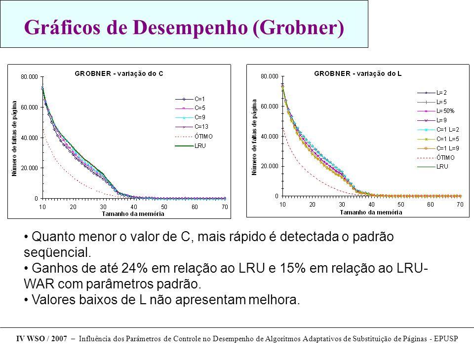 Gráficos de Desempenho (Grobner) Quanto menor o valor de C, mais rápido é detectada o padrão seqüencial. Ganhos de até 24% em relação ao LRU e 15% em