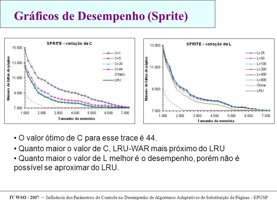 Gráficos de Desempenho (Sprite) O valor ótimo de C para esse trace é 44. Quanto maior o valor de C, LRU-WAR mais próximo do LRU Quanto maior o valor d