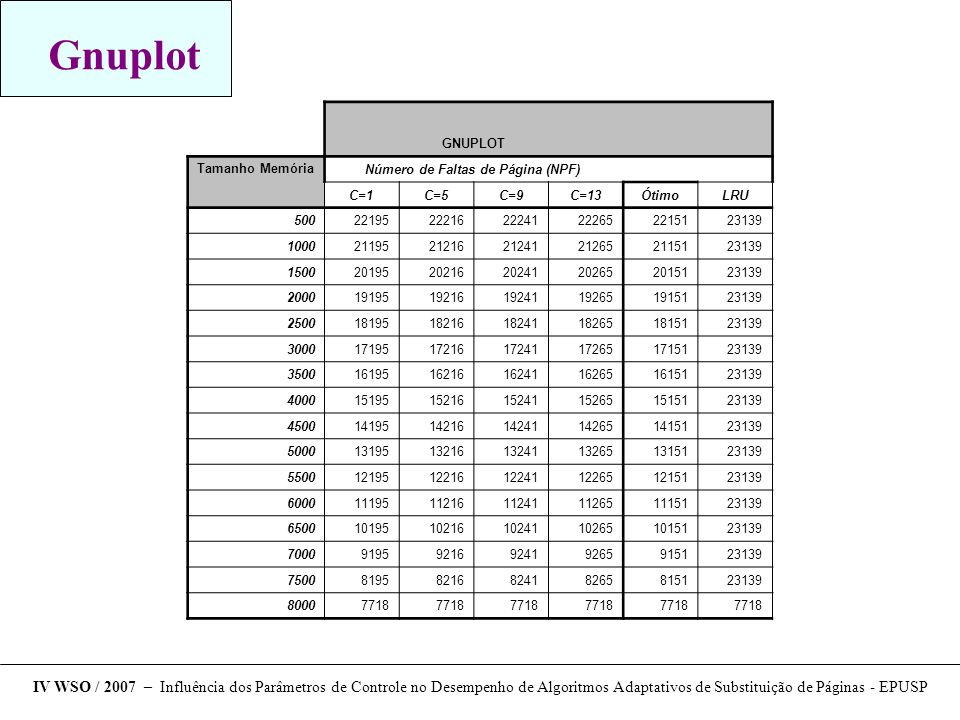 Gnuplot IV WSO / 2007 – Influência dos Parâmetros de Controle no Desempenho de Algoritmos Adaptativos de Substituição de Páginas - EPUSP GNUPLOT Tamanho Memória Número de Faltas de Página (NPF) C=1C=5C=9C=13ÓtimoLRU 500221952221622241222652215123139 1000211952121621241212652115123139 1500201952021620241202652015123139 2000191951921619241192651915123139 2500181951821618241182651815123139 3000171951721617241172651715123139 3500161951621616241162651615123139 4000151951521615241152651515123139 4500141951421614241142651415123139 5000131951321613241132651315123139 5500121951221612241122651215123139 6000111951121611241112651115123139 6500101951021610241102651015123139 70009195921692419265915123139 75008195821682418265815123139 80007718