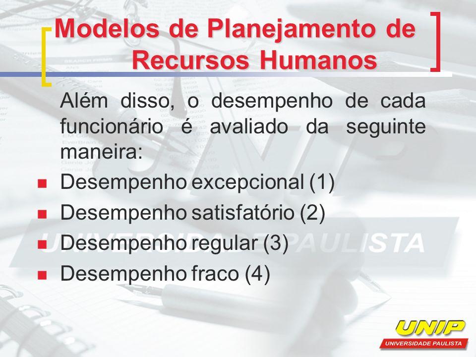 Modelos de Planejamento de Recursos Humanos Além disso, o desempenho de cada funcionário é avaliado da seguinte maneira: Desempenho excepcional (1) Desempenho satisfatório (2) Desempenho regular (3) Desempenho fraco (4)