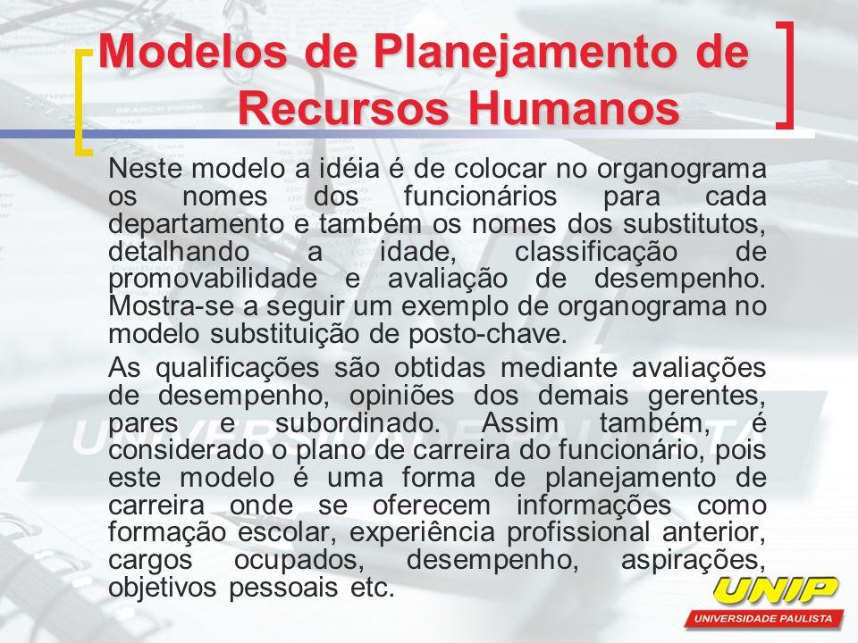 Modelos de Planejamento de Recursos Humanos Neste modelo a idéia é de colocar no organograma os nomes dos funcionários para cada departamento e também os nomes dos substitutos, detalhando a idade, classificação de promovabilidade e avaliação de desempenho.